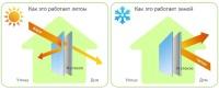 Энергосберегающие стеклопакеты - экономим на отоплении